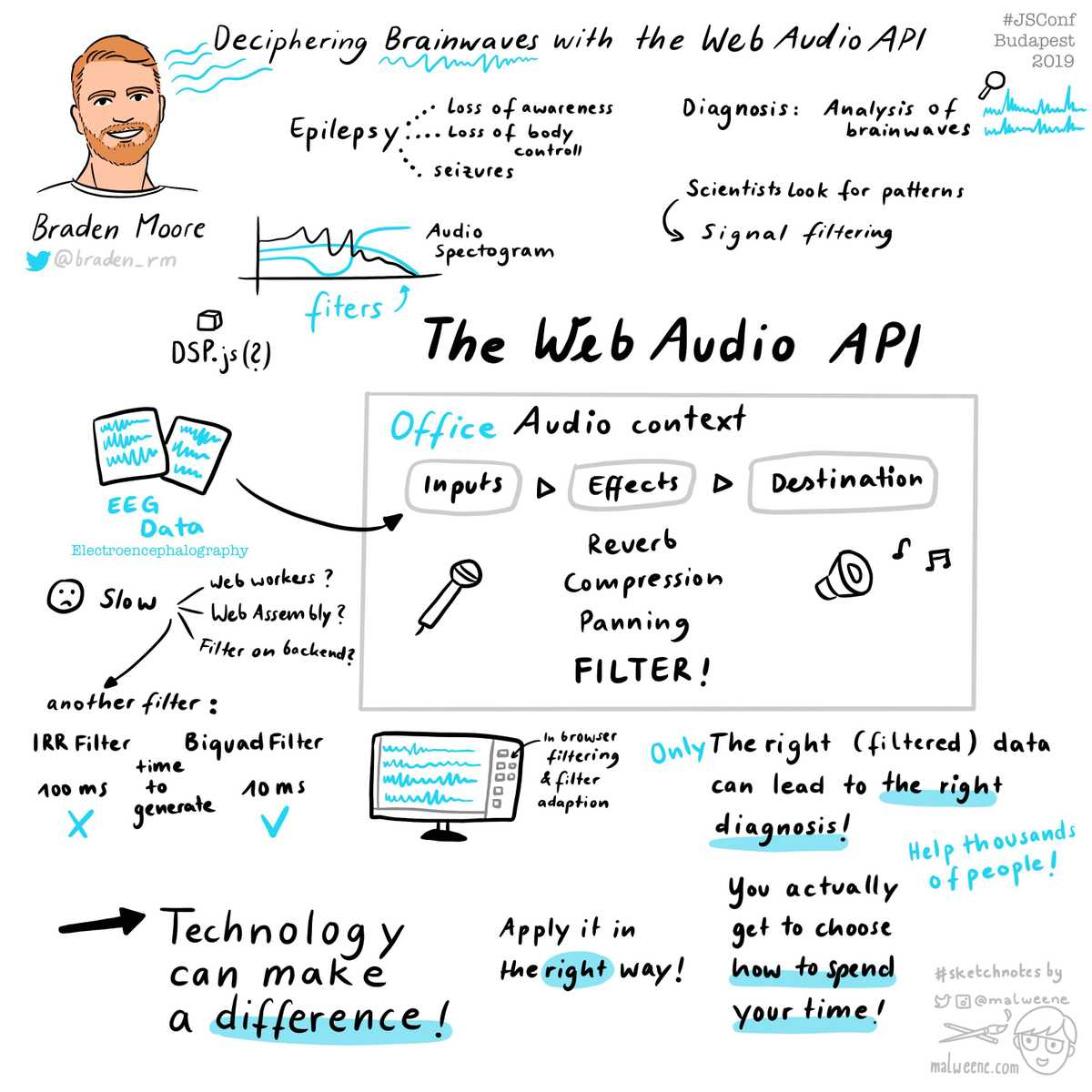 Hand-drawn sketch notes summarizing the talk of Braden Moore