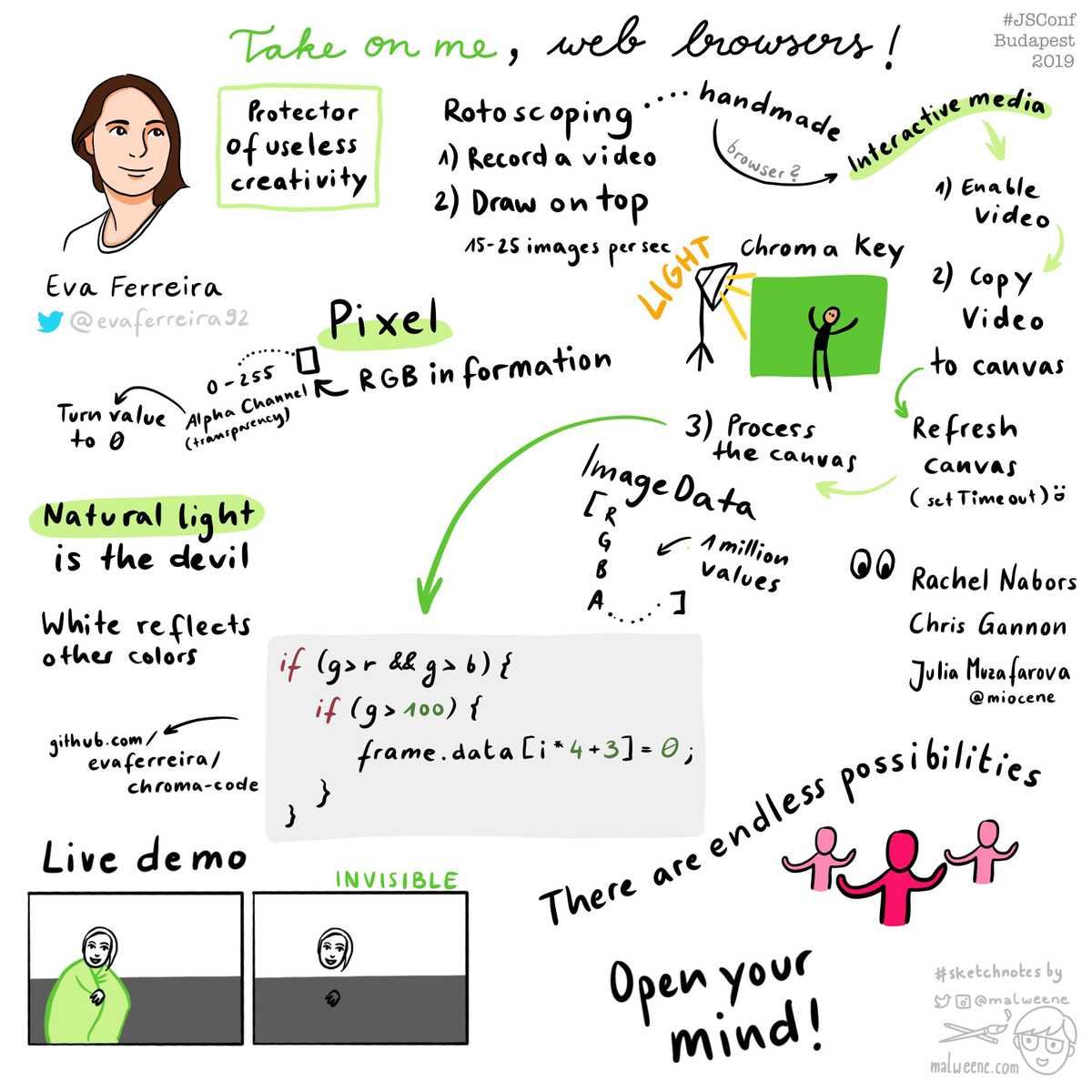 Hand-drawn sketch notes summarizing the talk of Eva Ferreira
